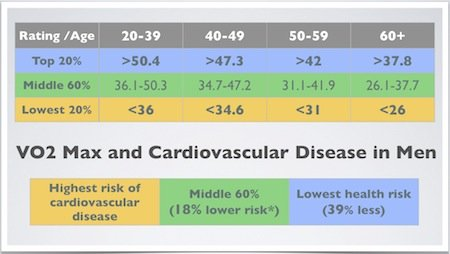The Next Two Vo2 Max Charts Show Ideal Levels Of Fitness For Reducing Your Risk Cardiovascular Diseases According To Research From Cooper